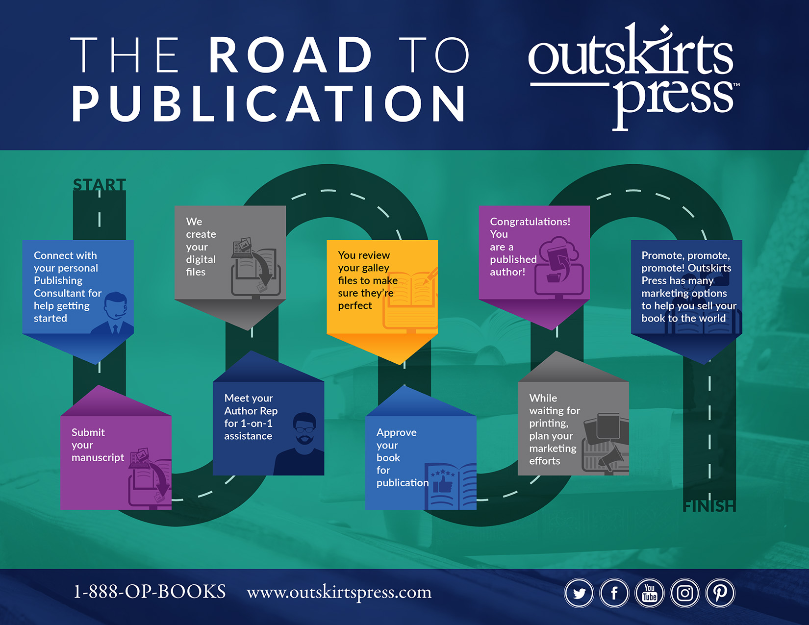 the road to publication  u2013 self